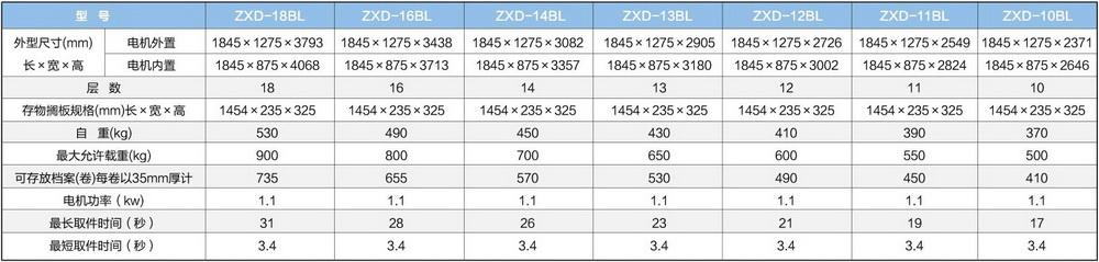 联网上下电动门自动选层档案柜主要技术参数(A4纸型)